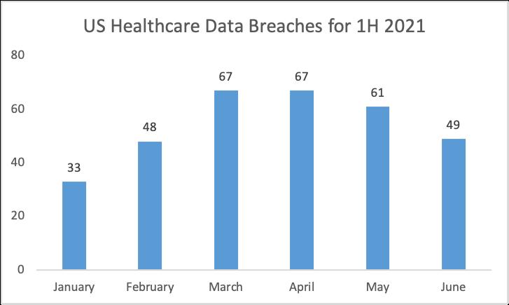 US Healthcare data breach for H1